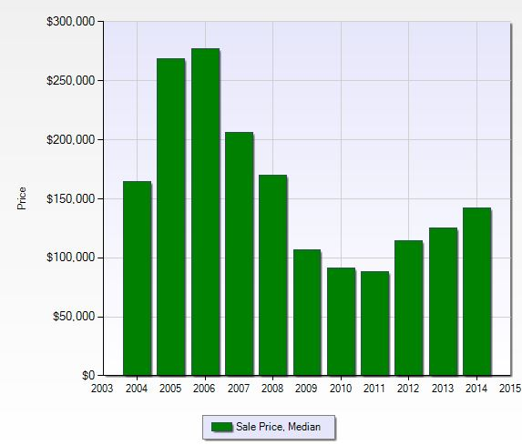 Median sales price per year at Palm River in Naples, Florida.