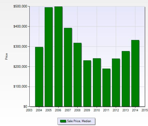 Median sales price at Pebblebrooke Lakes in Naples, Florida.