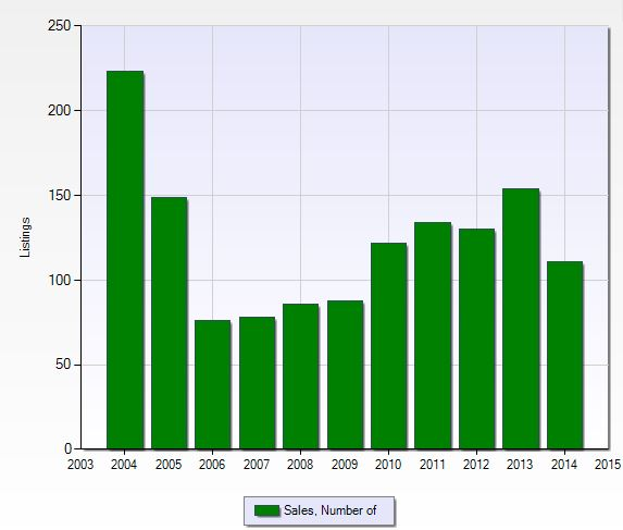 Number of closed sales per year at Pelican Landing in Naples, Florida.