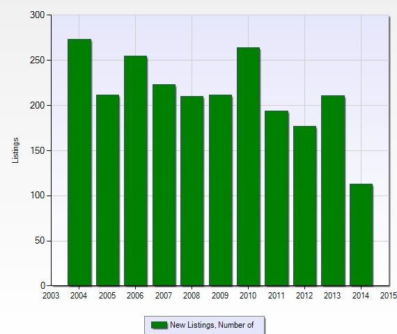 Number of new listings per year at Pelican Landing in Naples, Florida.