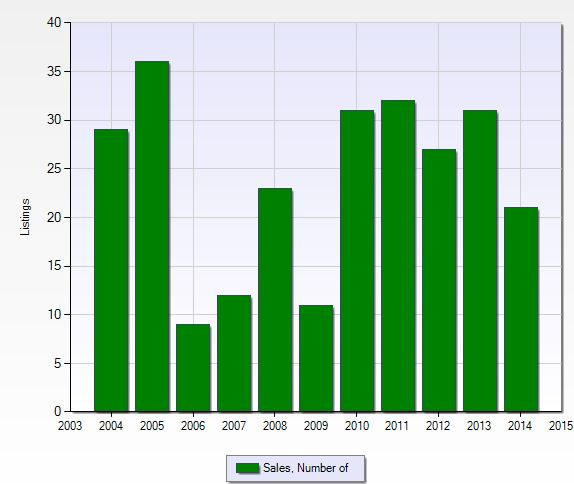 Number of closed sales per year at Quail Creek Village in Naples, Florida.