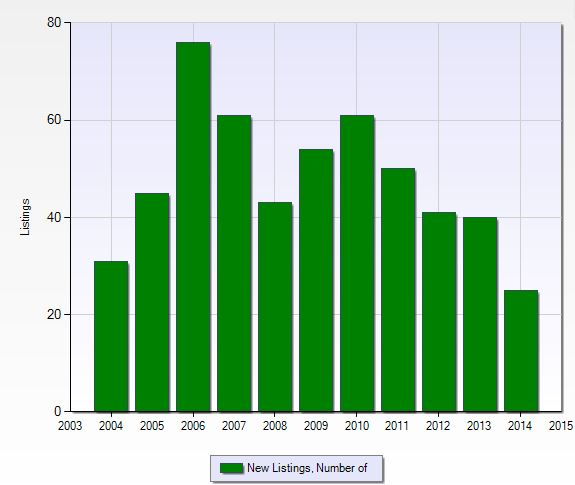 Number of new listings per year at Quail Creek Village in Naples, Florida.