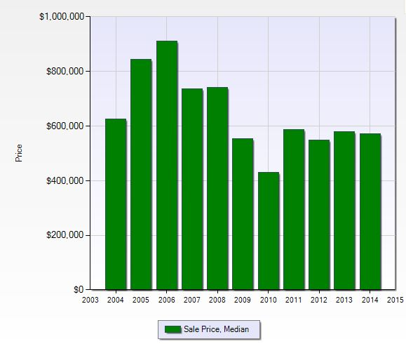 Median sales price per year at Regatta in Naples, Florida.