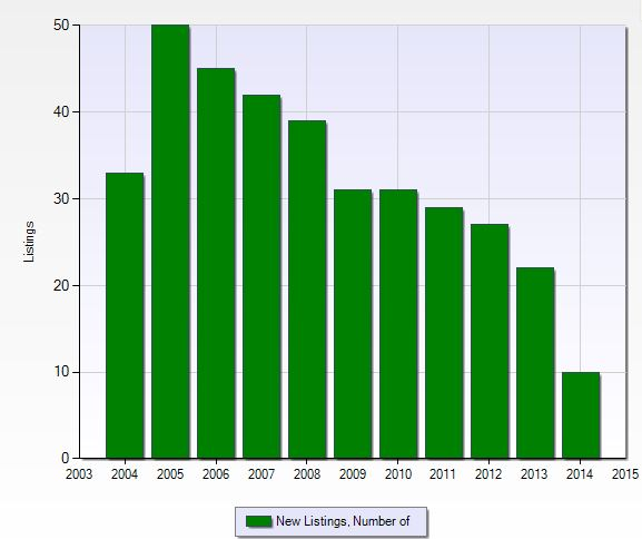 Number of new listings per year at Regatta in Naples, Florida.