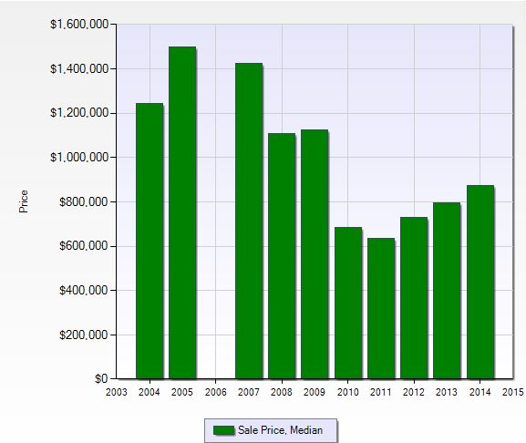 Median sales price at Seagate in Naples, Florida.