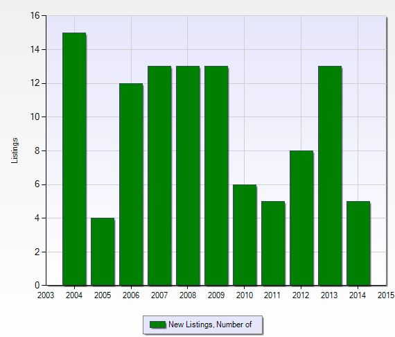 Number of new listings per year at Seagate in Naples, Florida.