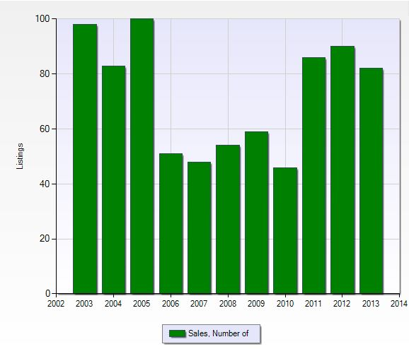 Closed sales per year in Spanish Wells in Naples, Florida.