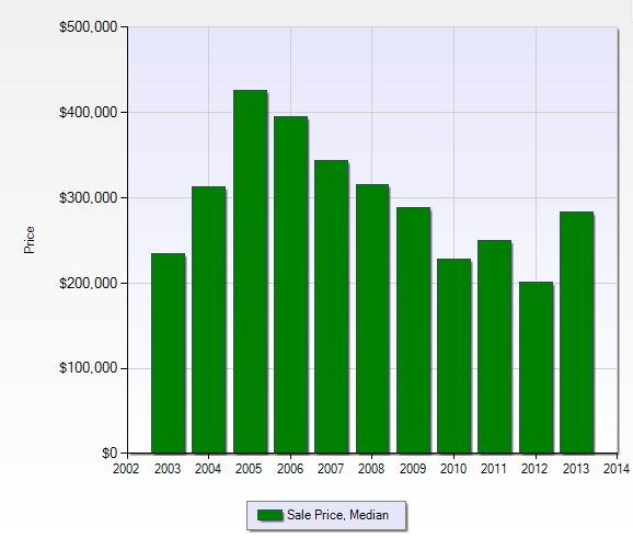 Median sales price per year in Spanish Wells in Naples, Florida.