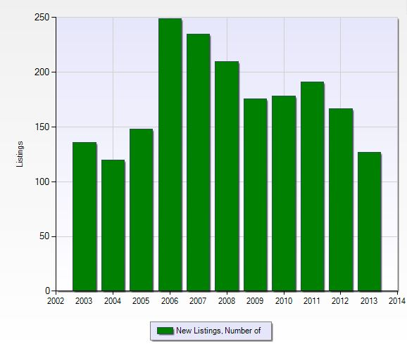 Number of listings per year in Spanish Wells in Naples, Florida.