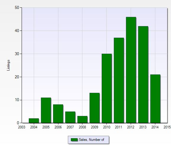 Number of closed sales per year at Summit Place in Naples, Florida.