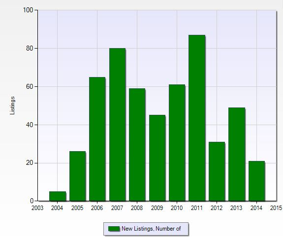 Number of new listings per year at Summit Place in Naples, Florida.
