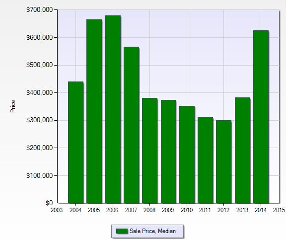Median sales price per year at Tall Pines in Naples, Florida.