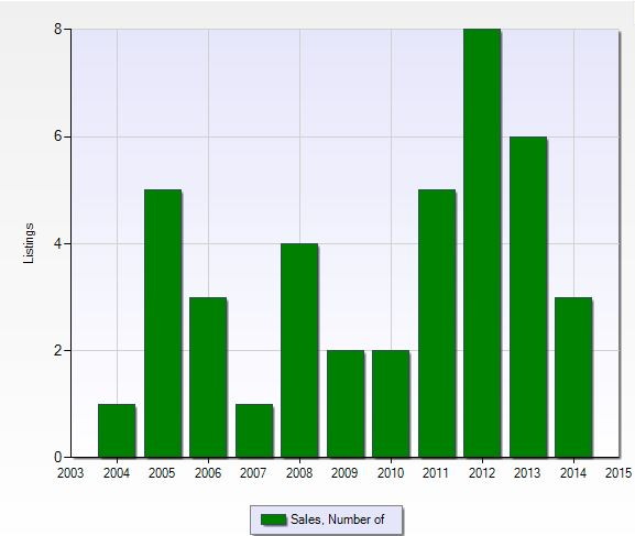 Number of closed sales per year at Tall Pines in Naples, Florida.
