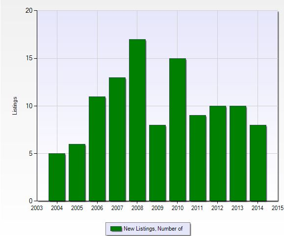 Number of new listings per year at Tall Pines in Naples, Florida.