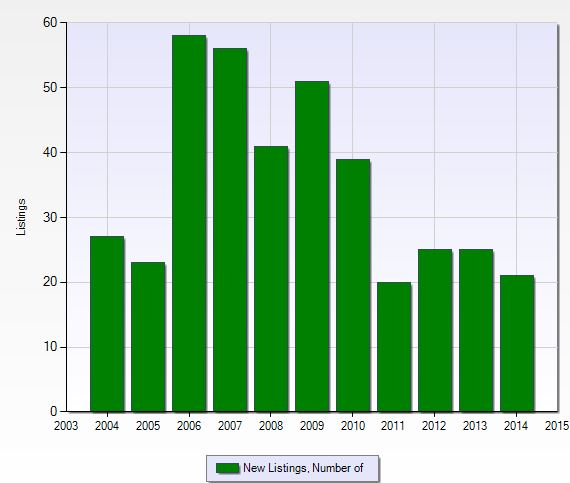 Number of new listings per year at Tarpon Bay in Naples, Florida.
