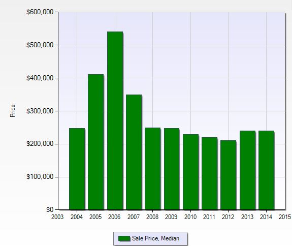 Median sales price per year at Tarpon Cove in Naples, Florida.