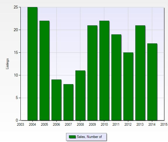Number of closed sales per year at Tarpon Cove in Naples, Florida.