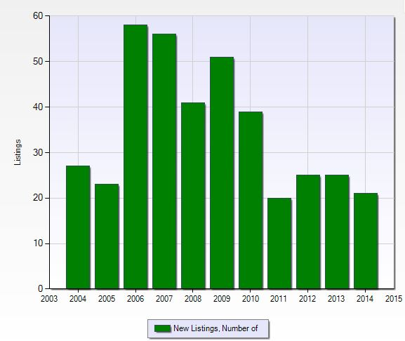 Number of new listings per year at Tarpon Cove in Naples, Florida.