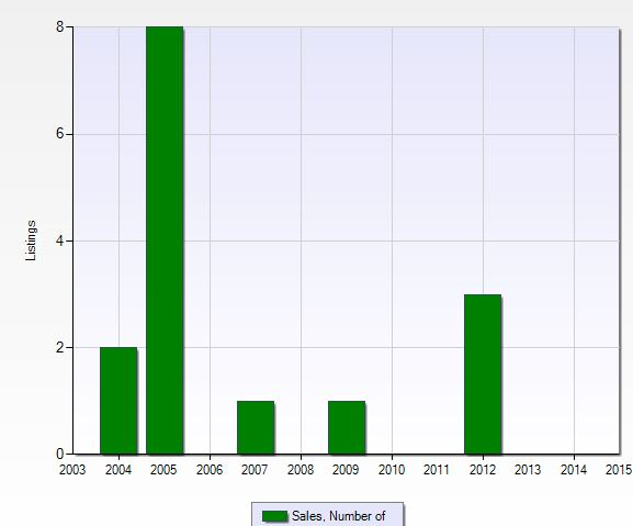 Number of closed sales per year at The Brooks in Naples, Florida.