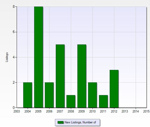 Number of new listings per year at The Brooks in Naples, Florida.