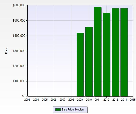 Median sales price per year at The Strada in Naples, Florida.