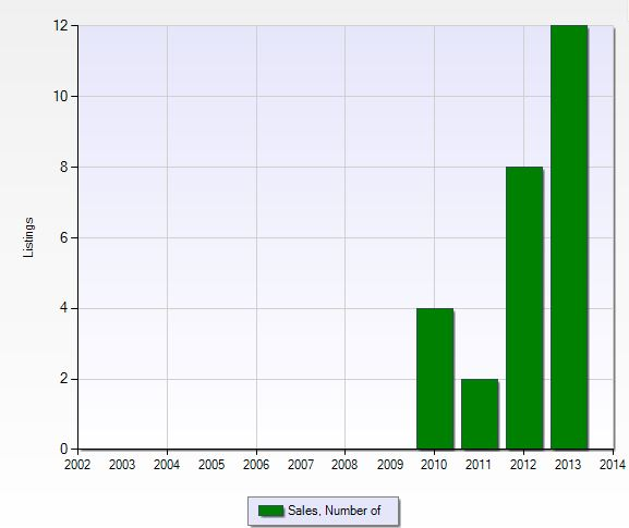 Number of closed sales per year in Treviso Bay in Naples, Florida.