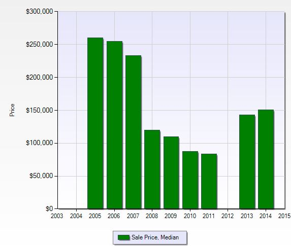 Median sales price per year at Tuscany Cove in Naples, Florida.