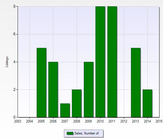 Number of closed sales per year at Tuscany Cove in Naples, Florida.