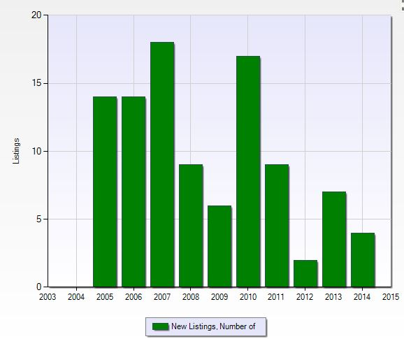 Number of new listings per year at Tuscany Cove in Naples, Florida.