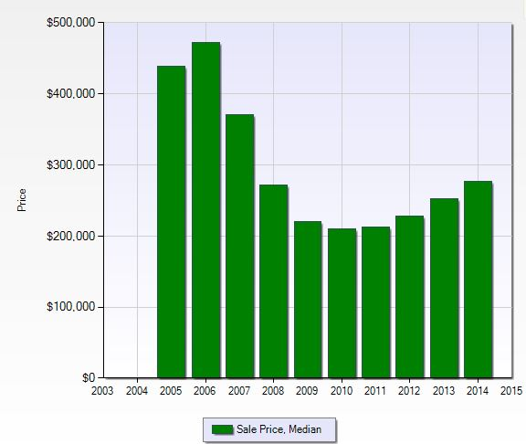 Median sales price per year at Valencia Country Club in Naples, Florida.
