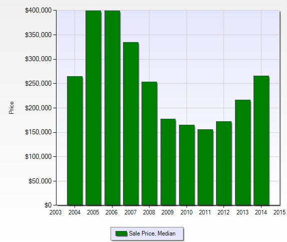 Median sales price per year at Valencia Lakes in Naples, Florida.