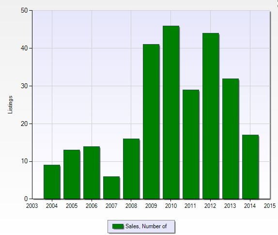 Number of closed sales per year at Valencia Lakes in Naples, Florida.