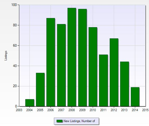 Number of new listings per year at Valencia Lakes in Naples, Florida.