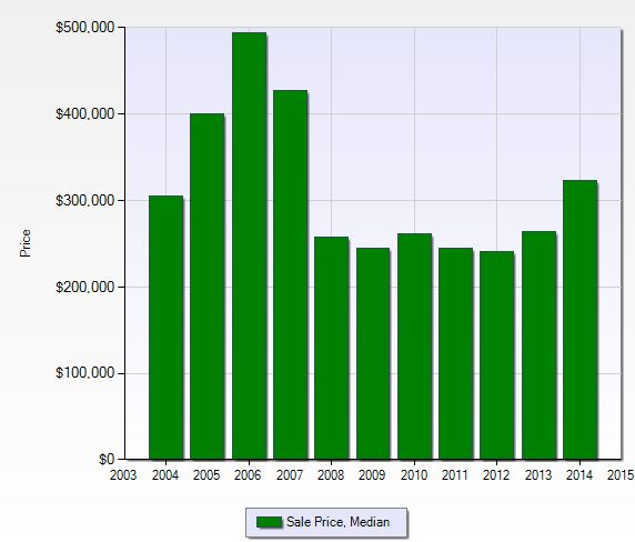 Median sales price per year at Victoria Park in Naples, Florida.