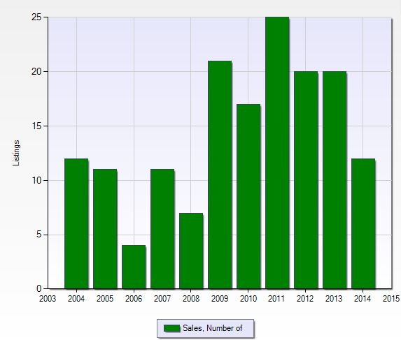 Number of closed sales per year at Victoria Park in Naples, Florida.