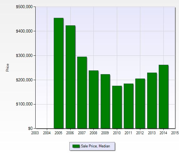 Media sales price per year at Village Walk of Bonita Springs in Naples, Florid.a