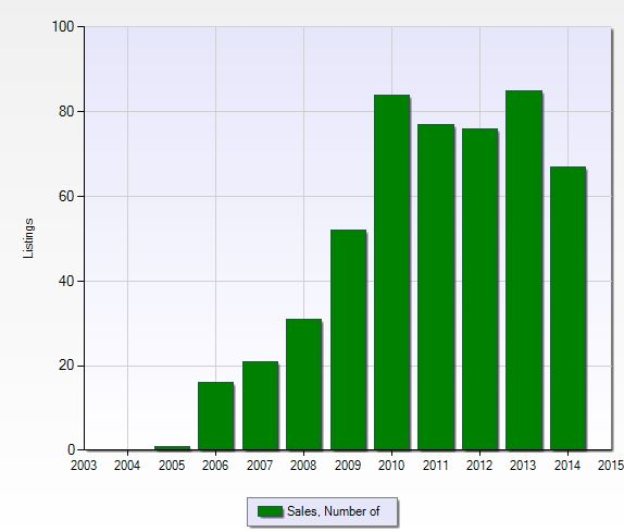 Number of closed sales per year at Village Walk of Bonita Springs in Bonita Springs, Florida.