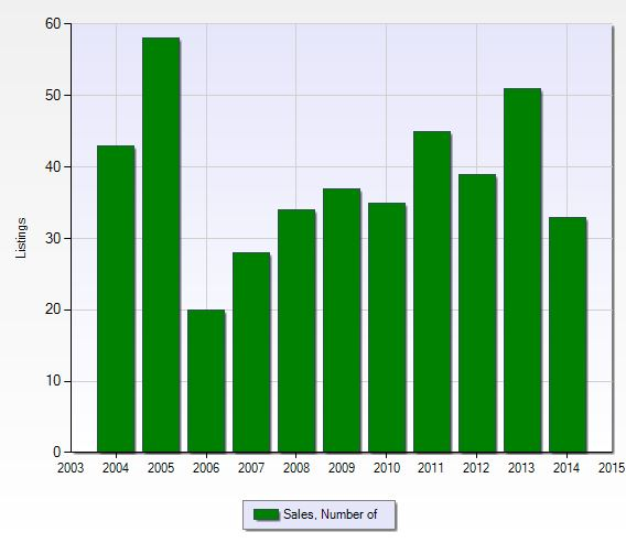 Number of closed sales per year at Village Walk in Naples, Florida.