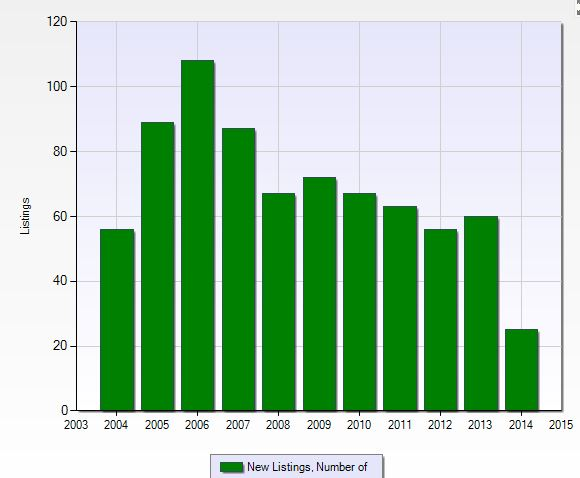 Number of new listings per year at Village Walk in Naples, Florida.