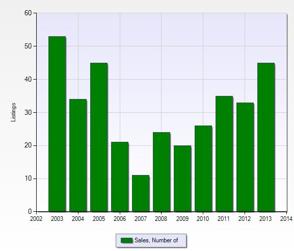 Number of closed sales per year in Wildcat Run in Naples, Florida.