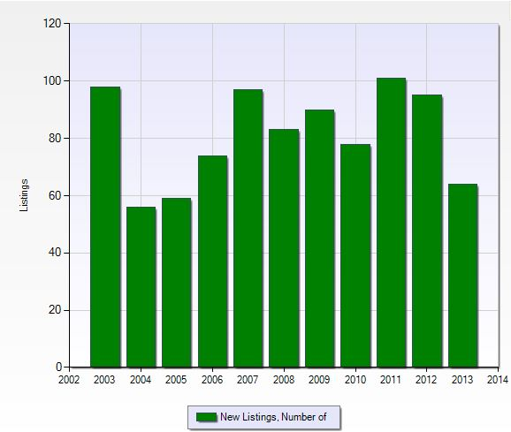 Number of new listings per year in Wildcat Run in Naples, Florida.