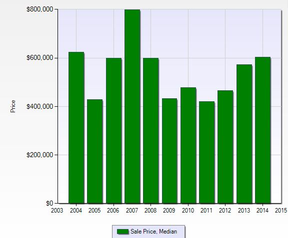 Median sales price per year at West Bay Club in Naples, Florida.