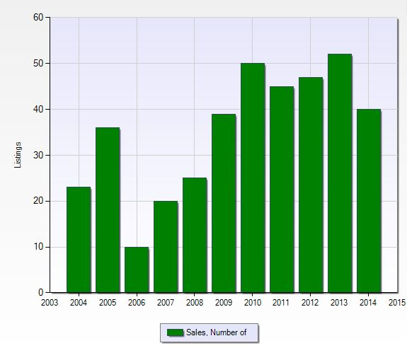 Number of closed sales per year at West Bay Club in Naples, Florida.