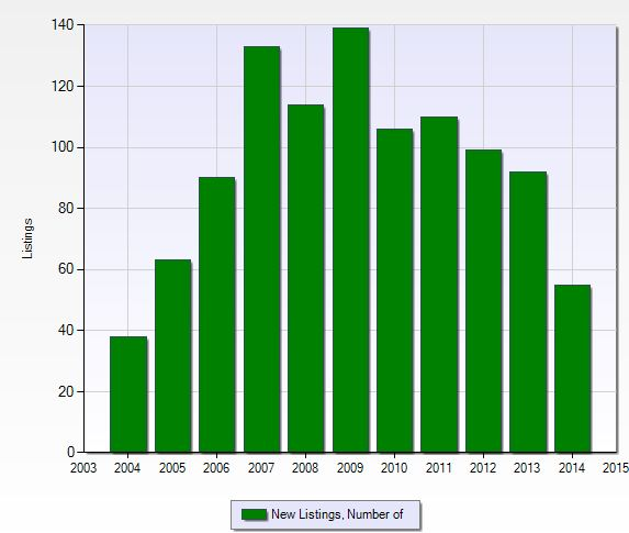 Number of new listings per year at West Bay Club in Naples, Florida.