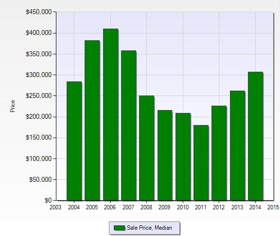 Median sales price per year at Willoughby Acres in Naples, Florida.