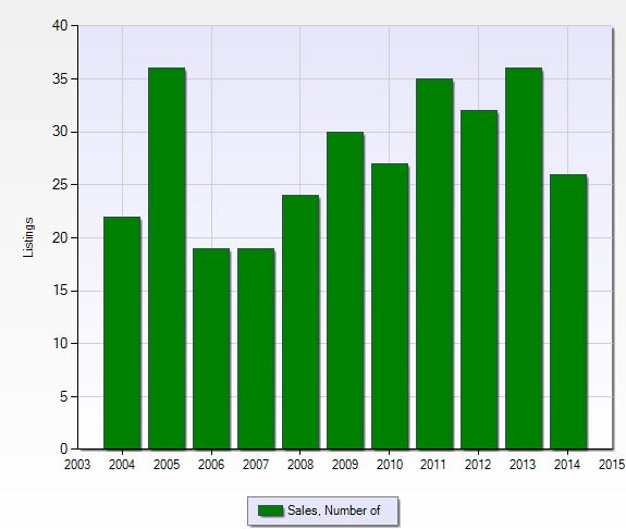 Number of closed sales per year at Willoughby Acres in Naples, Florida.