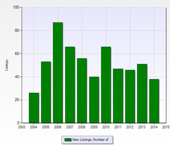 Number of new listings per year at Willoughby Acres in Naples, Florida.
