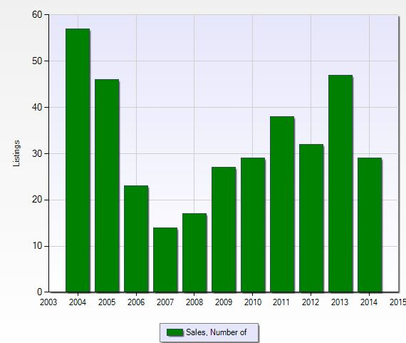 Number of closed sales per year at Wilshire Lakes in Naples, Florida.