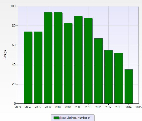 Number of new listings per year at Wilshire Lakes in Naples, Florida.