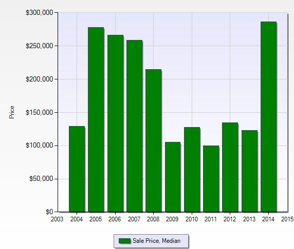 Median sales price per year at World Tennis Center in Naples, Florida.